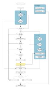 Service Flow Chart Marioiannotta Nomosi Wiki Github