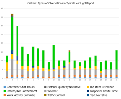 Caltrans Improves Daily Construction Reports And Reduces Risk