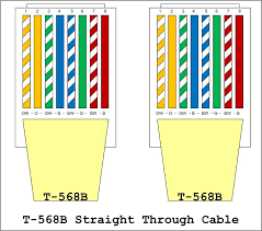 eia 568a wiring diagram eia wiring diagrams 568b eia a wiring diagram
