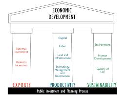 economic development strategies