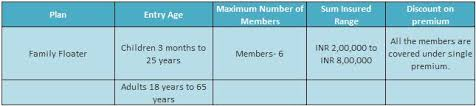 New India Insurance Family Floater Mediclaim Policy Premium Chart New India Floater Mediclaim Features Benefits Review