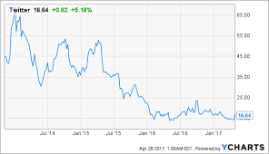 Twitter Stock Market Chart Social Media In The Shakeout Phase Q1 Results Indicate