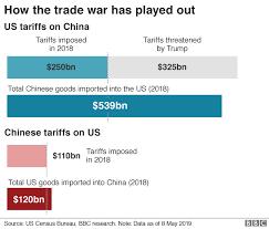 Us China Trade Deficit Chart Trade War Us China Trade Battle In Charts Bbc News