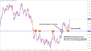 500 Points Profit Reached Successfully In Aud Chf Buy Signal