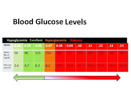 Qualified Blood Sugar Numbers For Non Diabetics Normal Blood