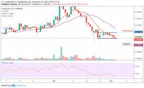 Stellar Stock Chart Stellar Xlm Price Marketcap Chart And Fundamentals Info Coingecko
