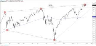 Big Charts Dow S P 500 Dow Jones Charts Struggling At Big Picture Slopes
