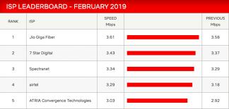 Netflixs Latest Report On Internet Speeds Crowns Mukesh
