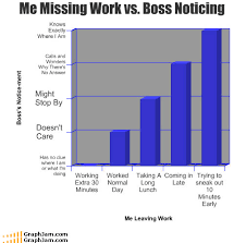 10 Insanely Funny Graphs Business 2 Community