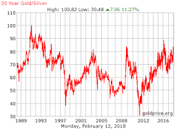 30 Year Gold Chart Your Chance To Buy Silver Before This Historic Shift
