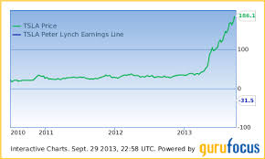 Tesla Valued Using Peter Lynch Methodology A Quick Look