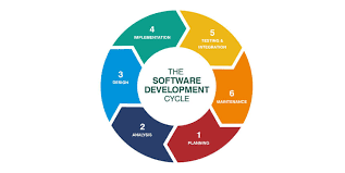 software development methodology spericorn technology software development methodologies at spericorn