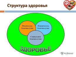 Презентация на тему ЗДОРОВЫЙ ОБРАЗ ЖИЗНИ ПРОФИЛАКТИЧЕСКОЕ  3 Физическое благополучие Психическое благополучие Социальное благополучие Структура здоровья