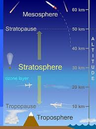 layer of the atmosphere. the stratosphere - overview layer of atmosphere f