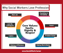 Social Work Values 25 Social Workers Share Why They Love Social Work Socialwork Career