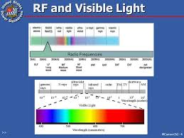 Frequency Spectrum Chart Radio Frequency Spectrum Ppt Video Online Download