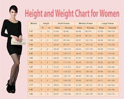 Ideal Height And Weight Chart For Men And Women
