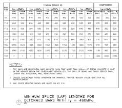Rebar Splice Length Chart What Is The Difference Between Development Length And