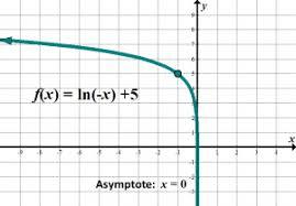 Logarithmic Functions She Loves Math