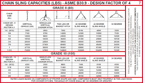 Rigging Aptitude Test The Crosby Group