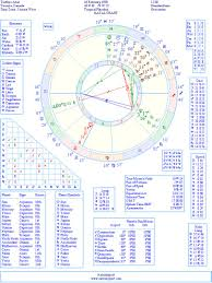 The Weeknd Natal Birth Chart From The Astrolreport A List