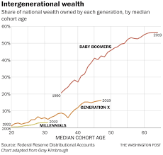The Staggering Millennial Wealth Deficit In One Chart