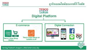 วิเคราะห์ช่องทาง Online ของ Tesco Lotus   by Tip Jariya