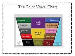 Vowel Discrimination For Esl Learners By Absent Accent Tpt