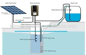how to wire a well pump diagram how image wiring submersible well pump wiring diagram wirdig on how to wire a well pump diagram