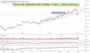 Nyse Chart Tmhc Stock Price And Chart Nyse Tmhc Tradingview
