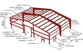 metal framing diagram.  Diagram Reading Diagrams And Schematics On Metal Framing Diagram I