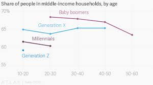 Middle Class Shrinking Chart The Middle Class Is Shrinking Generation By Generation Quartz