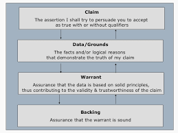 the toulmin model of argument claim
