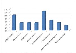 Реферат Причины суицидального поведения сочинение изложение  Интерпретация результатов