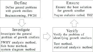 Define Growth Chart The Flow Chart Of Computer Aided Innovation Analysis Of