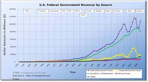 Federal Revenue By Year Chart U S Federal Government Revenue Current Inflation