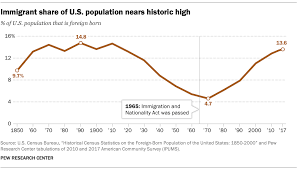 Key Findings About U S Immigrants Pew Research Center