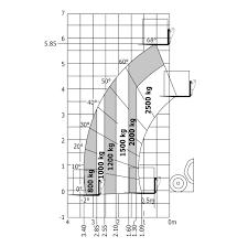 Manitou Oil Chart Stevenson Sales Service Manitou 50 700 Lb High Tonnage