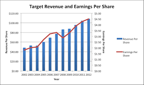 Target Sales Chart Target Buying Opportunity For This Dividend Champion