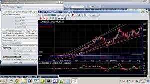 Interactive Stock Charts Screenulator Interactive Stock Charts For Desktop