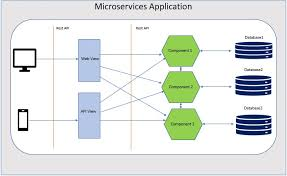 An Introduction To Microservices Architecture Opencodez