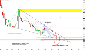 Tsx Futures Chart Ux1 Charts And Quotes Tradingview