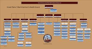Northern Trust Org Chart Organizational Structure
