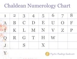 Easy Numerology Chart Chaldean Numerology Made Easy Numerology Numerology