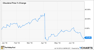 Stock Market 2018 Chart Why Shares Of Cloudera Inc Fell 17 4 In The First Half Of