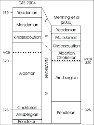 Chronostratigraphic Chart Of Namurian Regional Substages