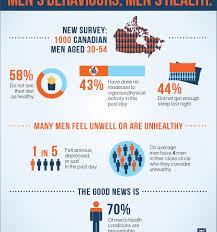 Survey Report Mens Health Survey Report Canadian Mens Health Foundation