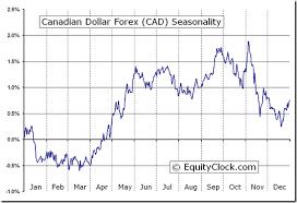 Canadian Dollar Trading Chart Canadian Dollar Forex Fx Cad Seasonal Chart Equity Clock