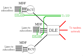 the bt network diagram showing dles and dslams