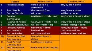 tenses 21 english tenses forms in 15 minutes 1 simple method tenses in